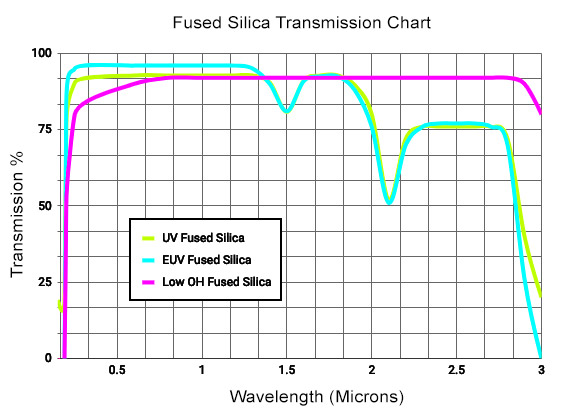 Fused Silica Viewport Transmission Curve