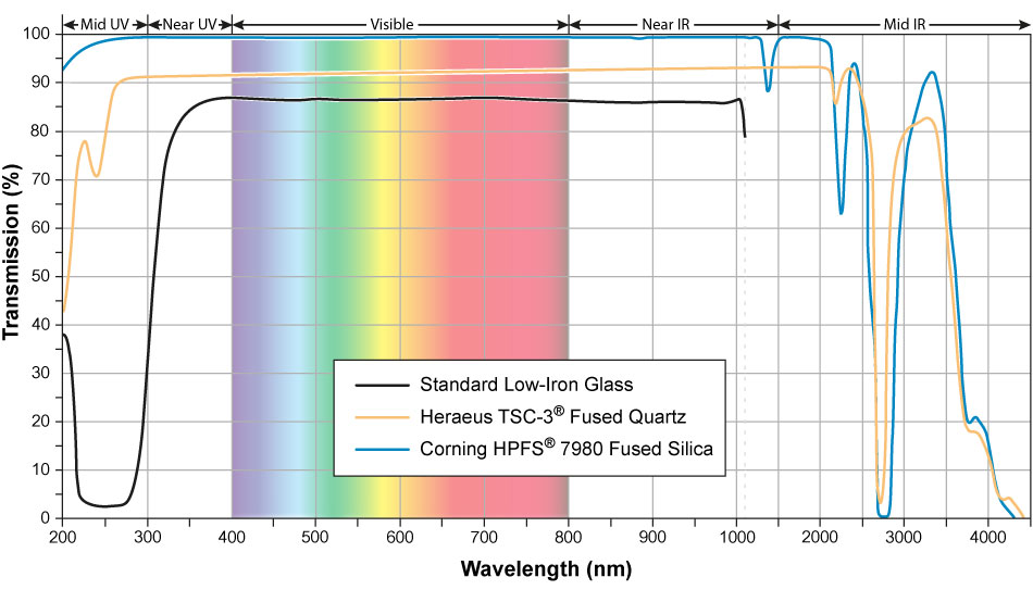 Transmission curve standard, fused quartz, fused silica glass