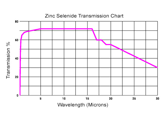Zinc Selenide Viewport Transmission Curve